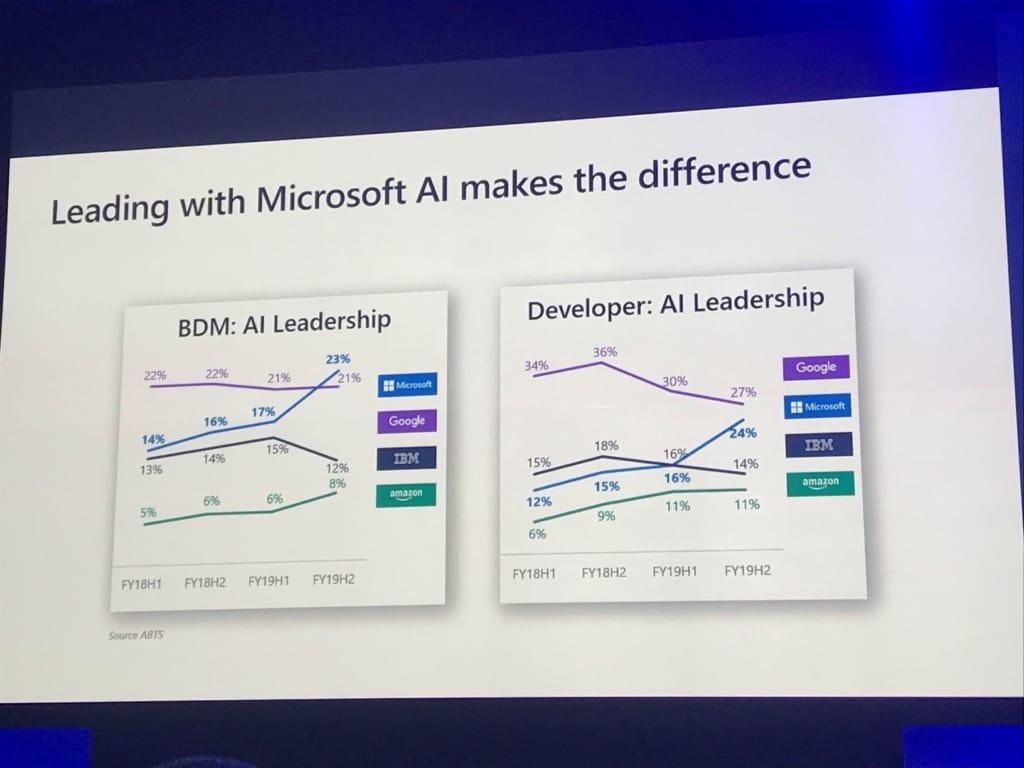 Microsoft2019_AI