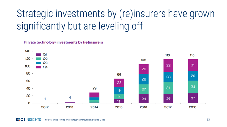 investment by insurers